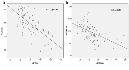 Figure 1 A: Scatter plots show a significant inverse correlation between the ADCmin