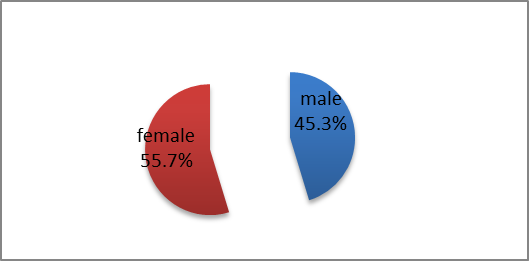 Figure 1 the percentage of total male to female in the studied population