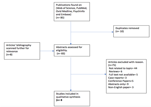 Figure 1 Attrition of studies