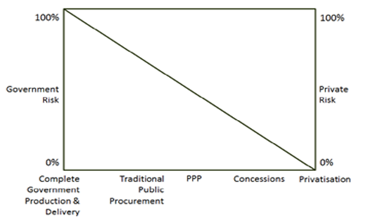Figure 1 Public and Private Participation classified according to risk and mode of deliver