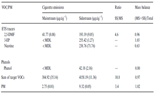 Figure 7 Main and Side-stream emissions results for 2E4F option